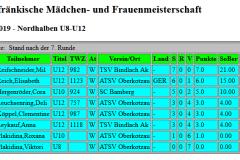 Tabelle U8-U12
