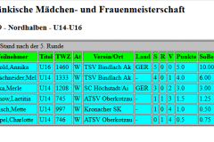 Tabelle U14+U16
