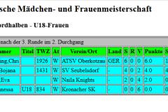 Tabelle U18+Frauen