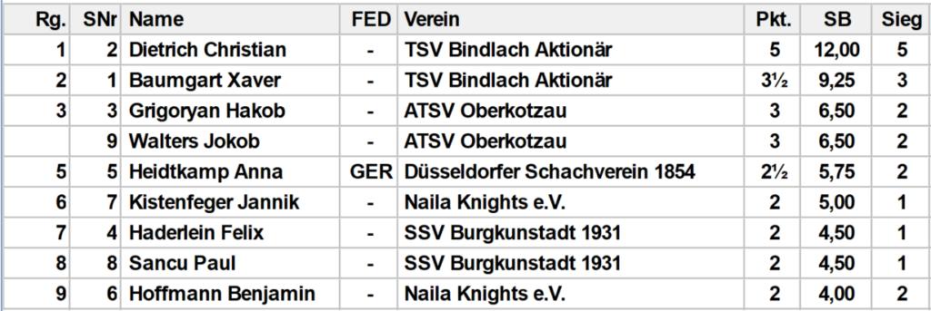 Gruppe 3 U12 Tabelle
